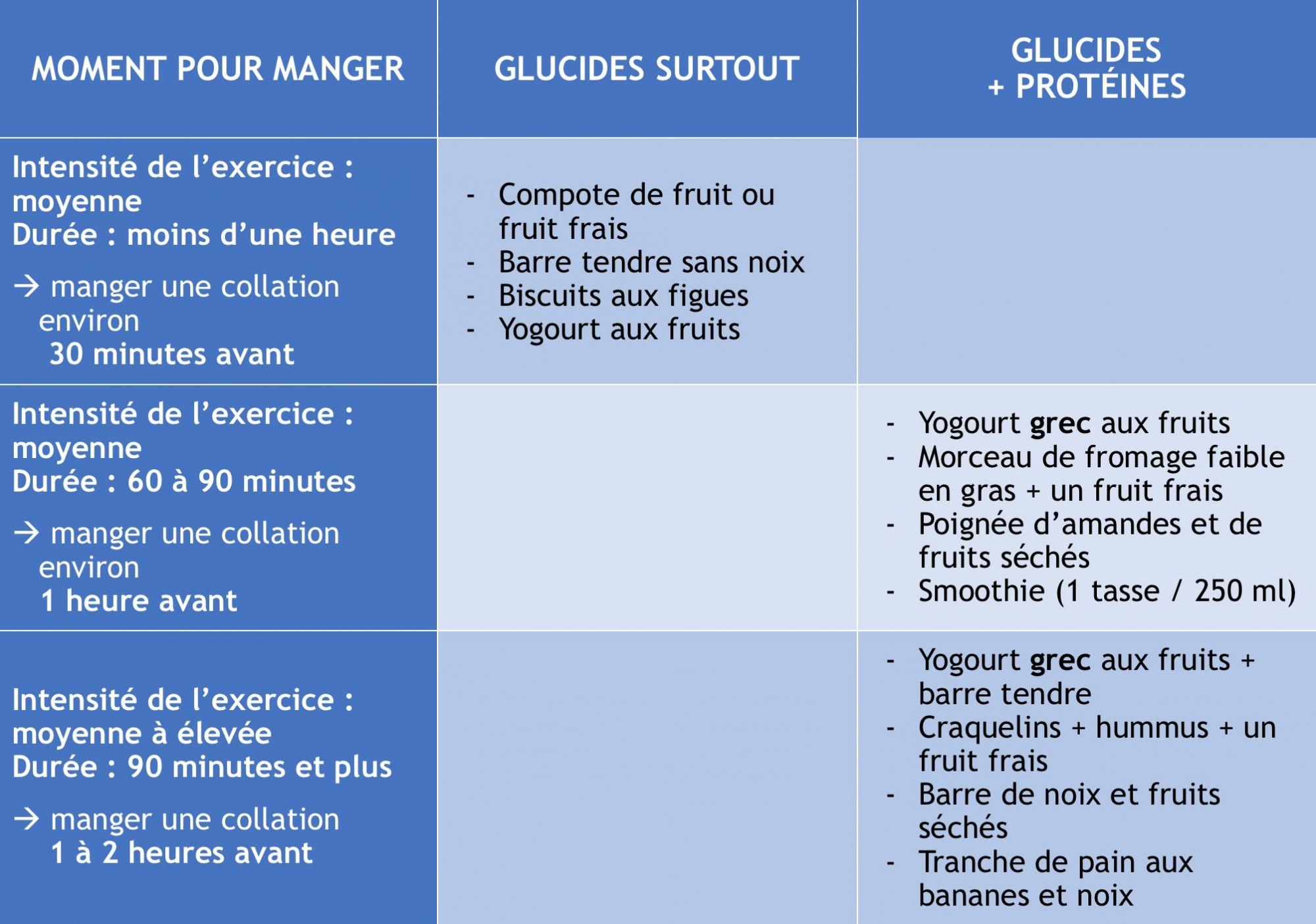 Moment pour manger; glucides et protéines